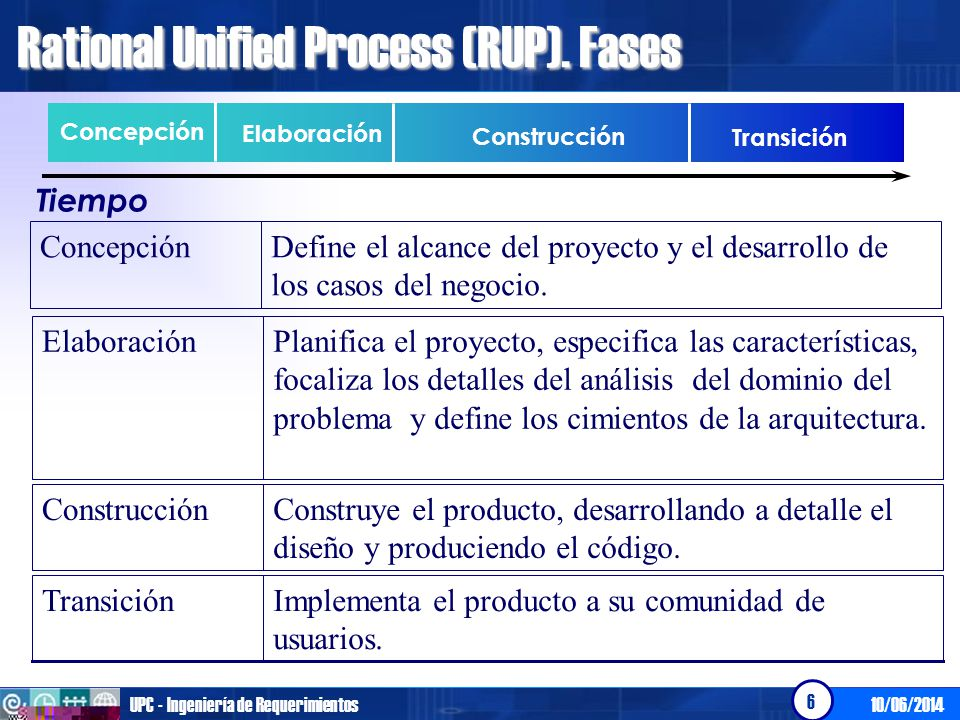 Rational Unified Process (RUP). Fases
