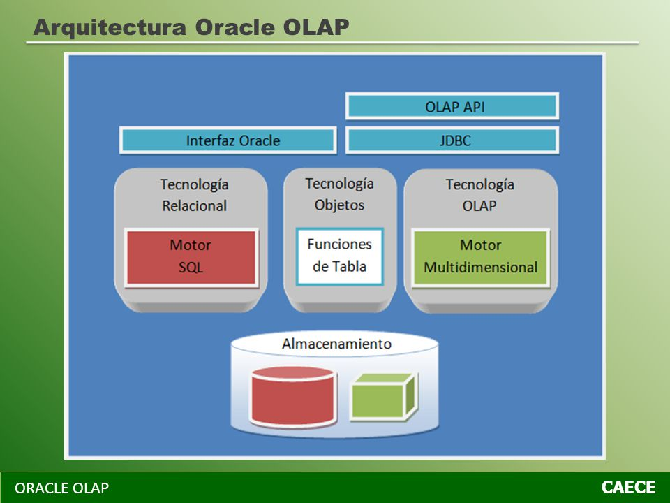 Arquitectura Oracle OLAP