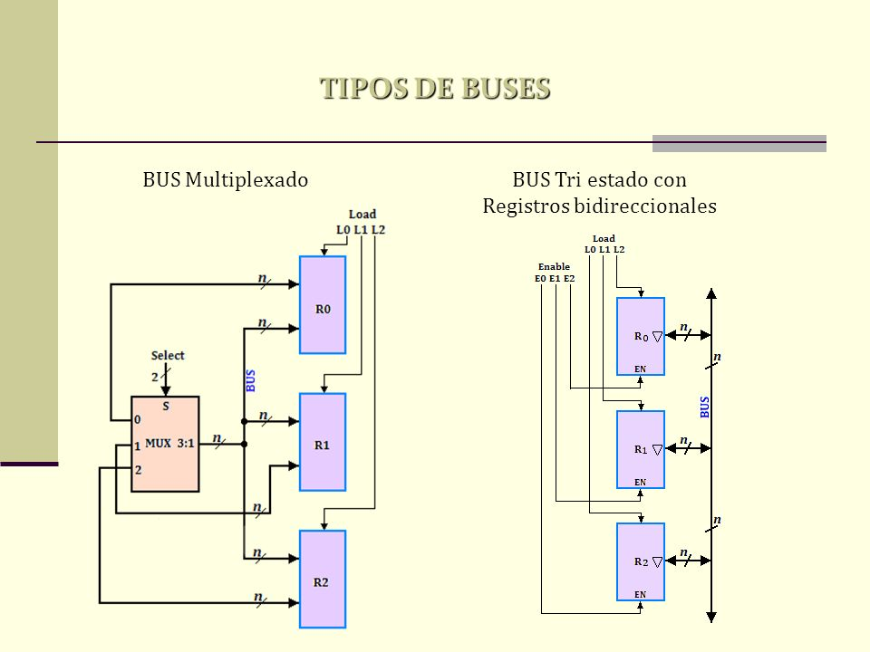 BUS Tri estado con Registros bidireccionales