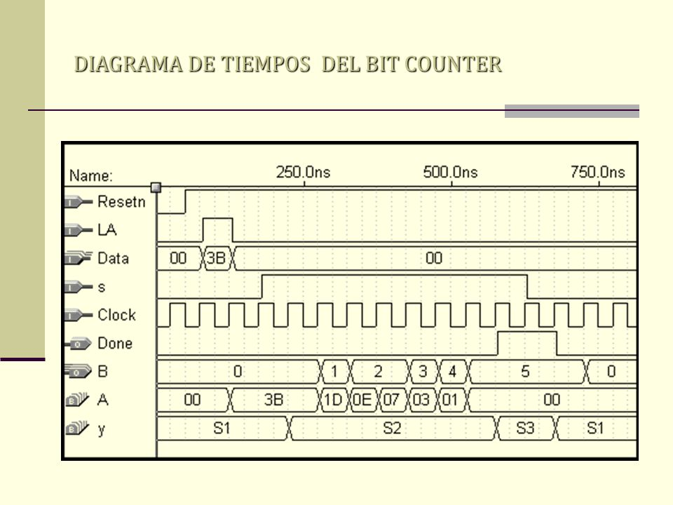 DIAGRAMA DE TIEMPOS DEL BIT COUNTER