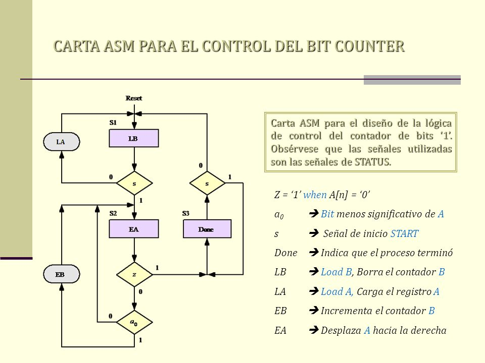 CARTA ASM PARA EL CONTROL DEL BIT COUNTER