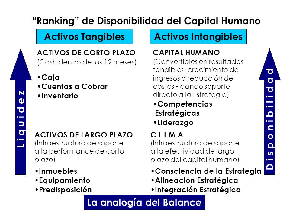 Ranking de Disponibilidad del Capital Humano