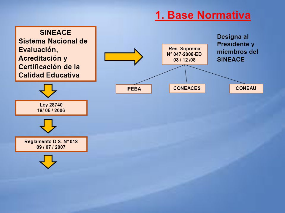 1. Base Normativa SINEACE
