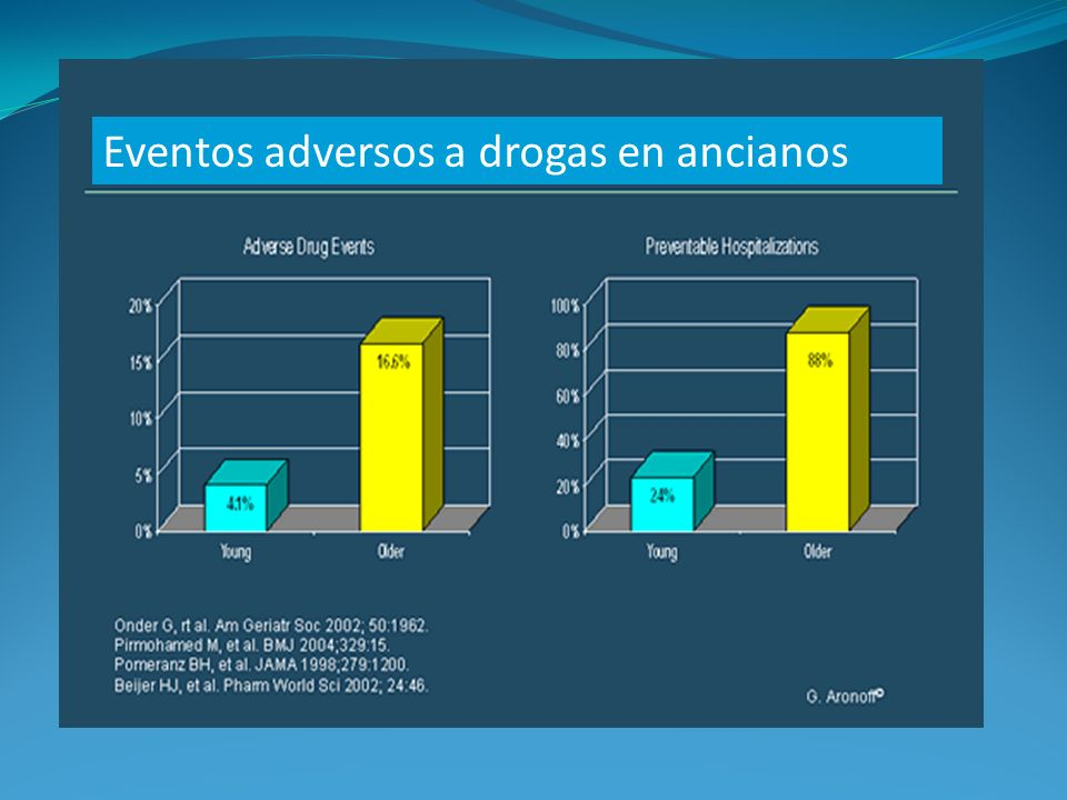 Eventos adversos a drogas en ancianos