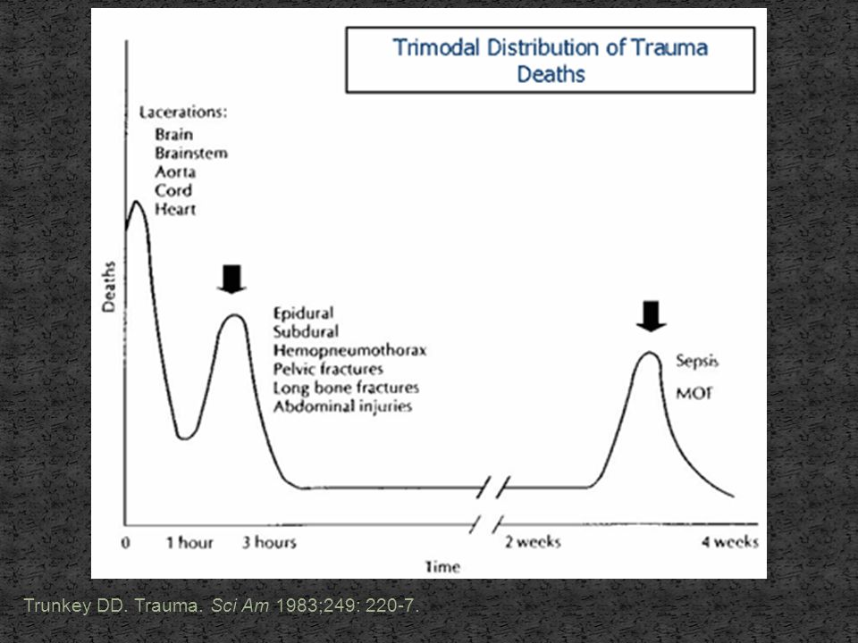 Trunkey DD. Trauma. Sci Am 1983;249: