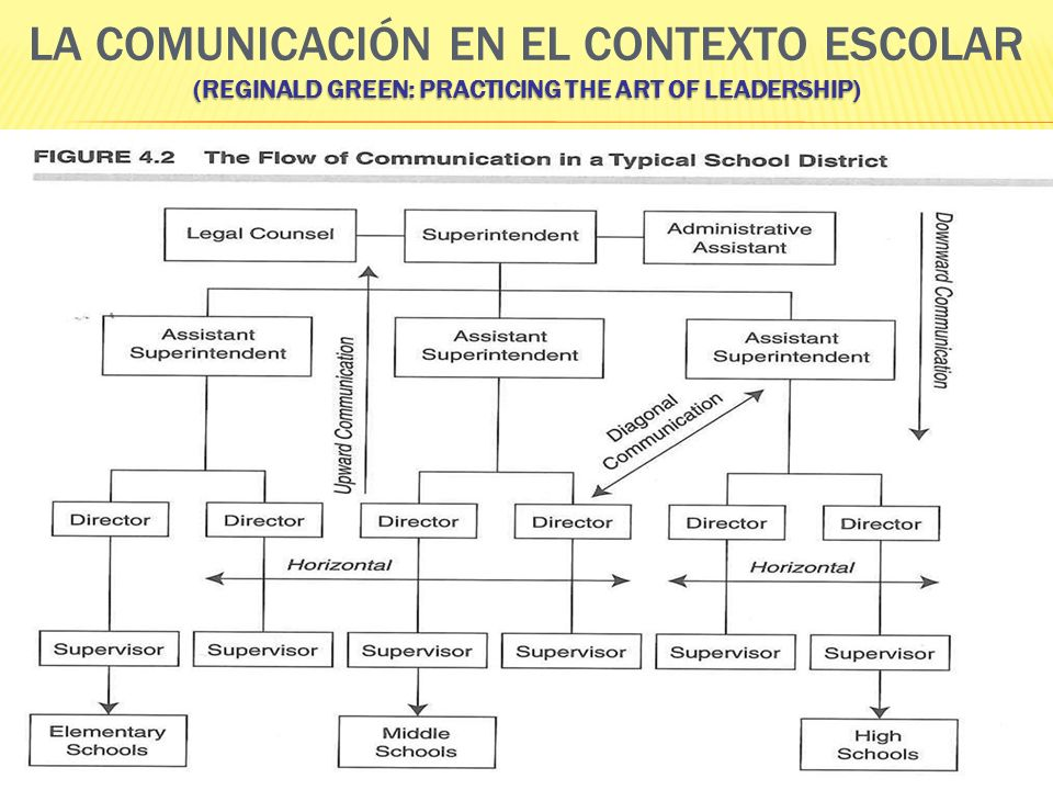 La comunicación en el contexto escolar (Reginald Green: Practicing the Art of Leadership)