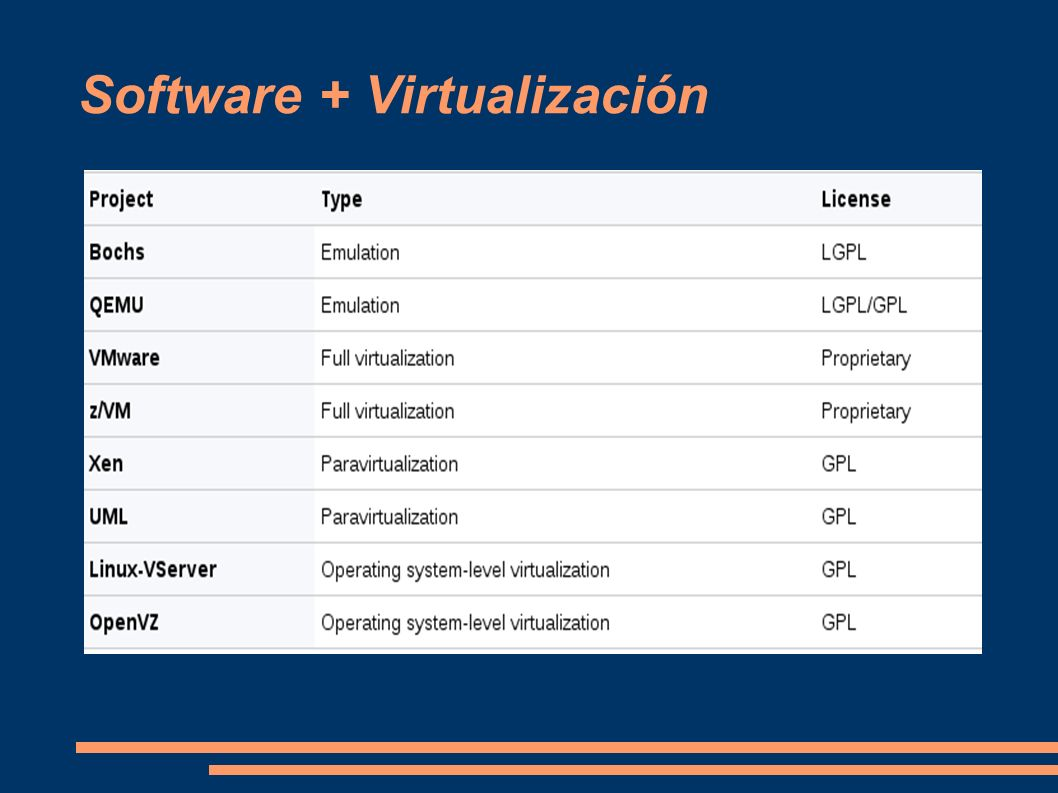 Software + Virtualización