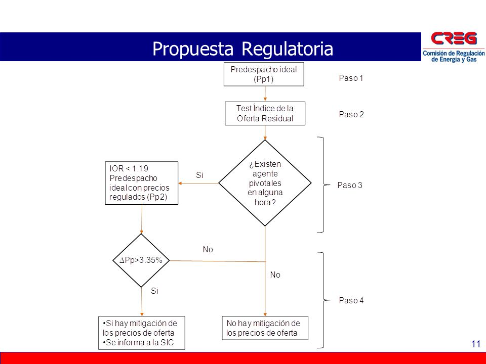 Propuesta Regulatoria