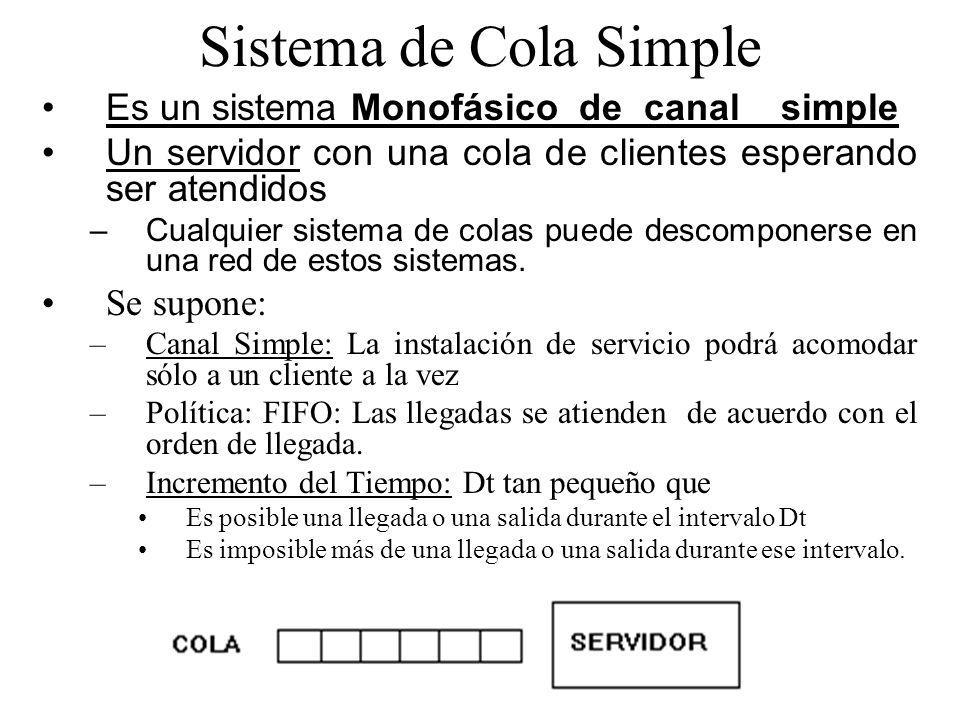 Sistema de Cola Simple Es un sistema Monofásico de canal simple