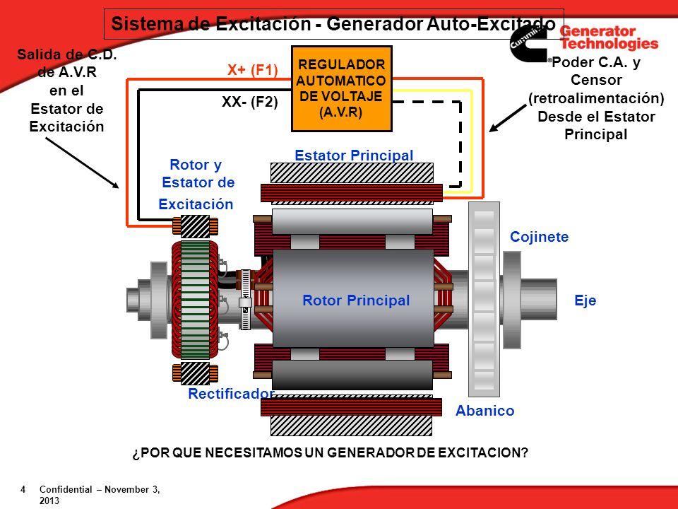 Rotor y estator de un generador eléctrico