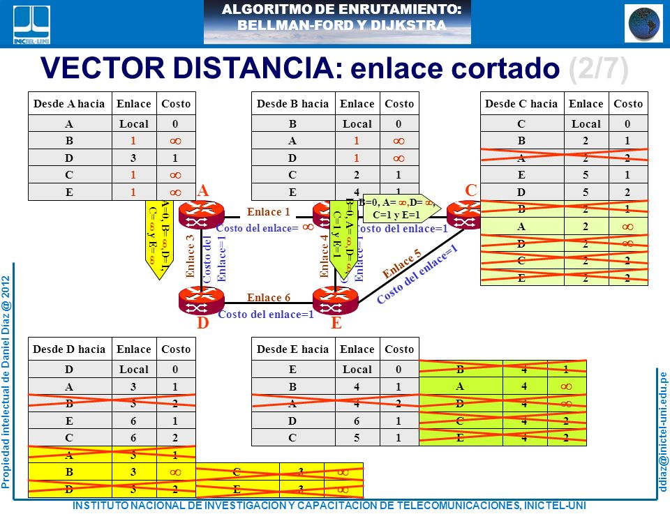 VECTOR DISTANCIA: enlace cortado (2/7)