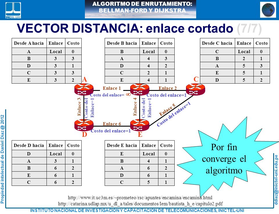 VECTOR DISTANCIA: enlace cortado (7/7)