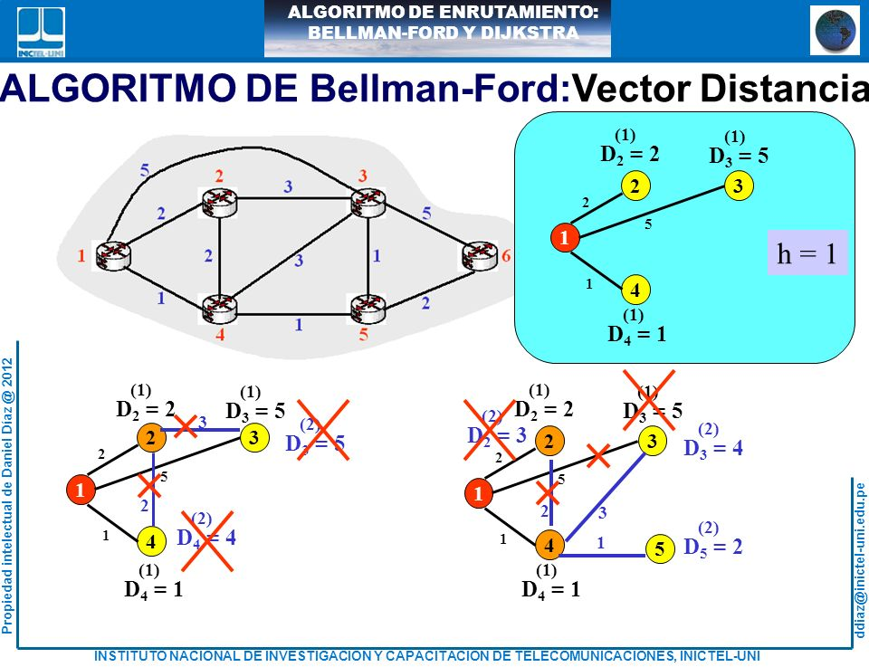 ALGORITMO DE Bellman-Ford:Vector Distancia