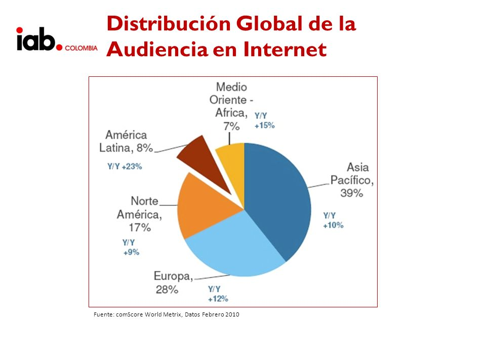 Distribución Global de la Audiencia en Internet