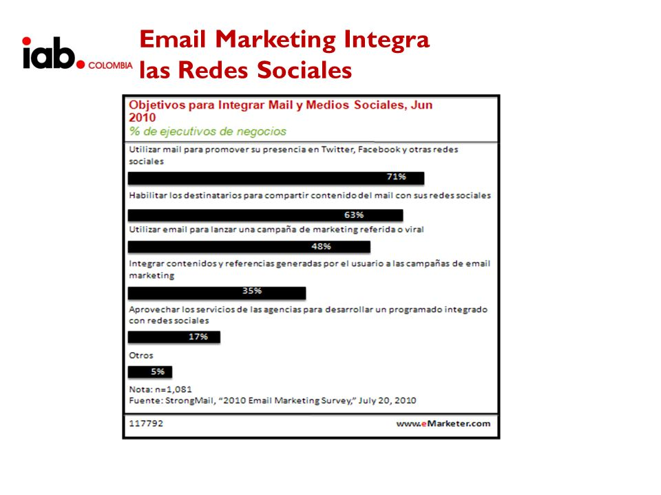 Email Marketing Integra