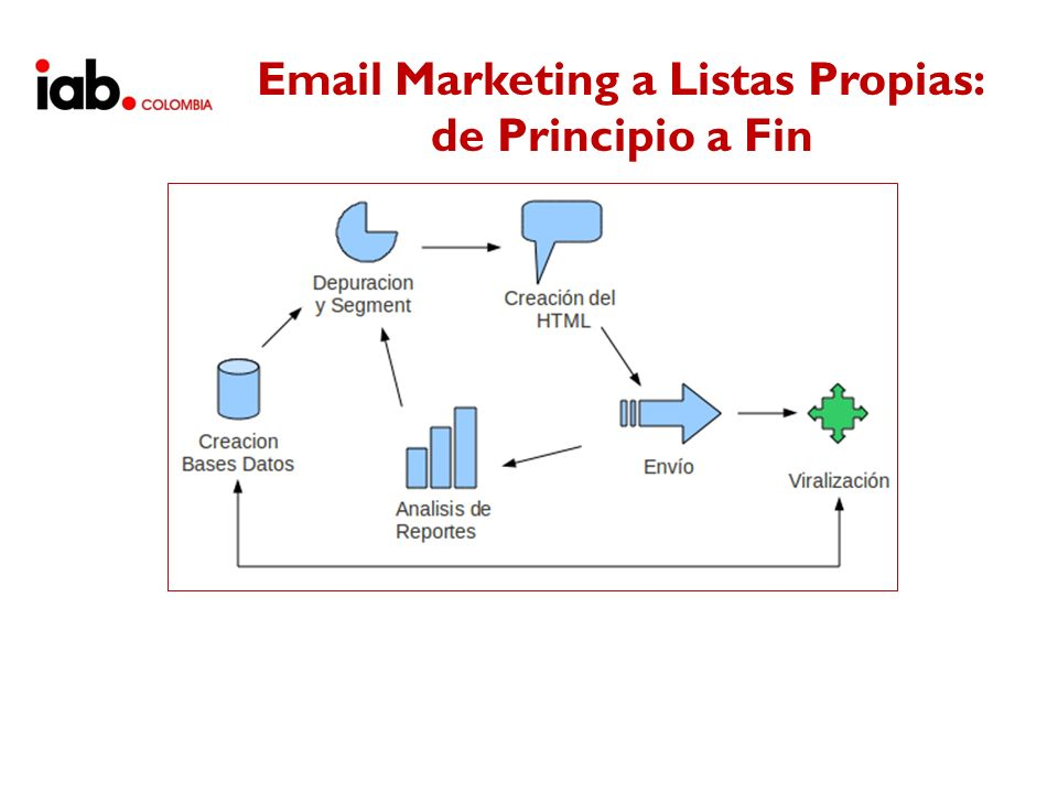 Email Marketing a Listas Propias: