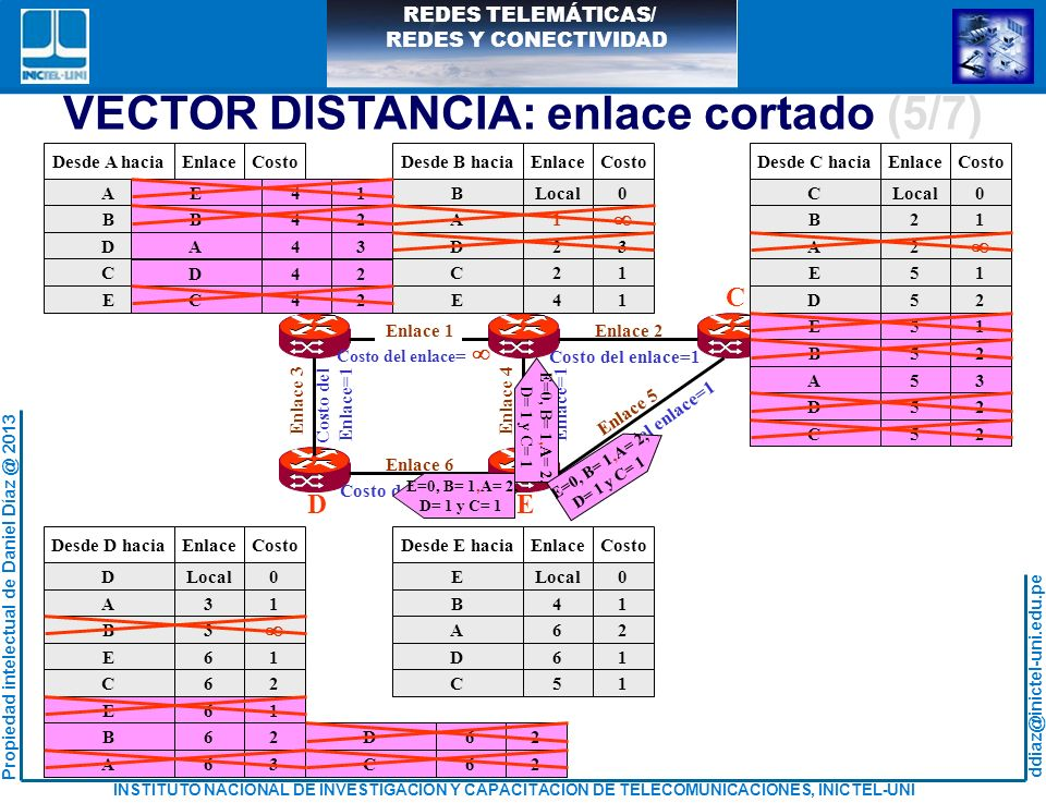 VECTOR DISTANCIA: enlace cortado (5/7)