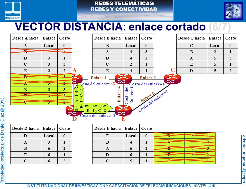 VECTOR DISTANCIA: enlace cortado (6/7)