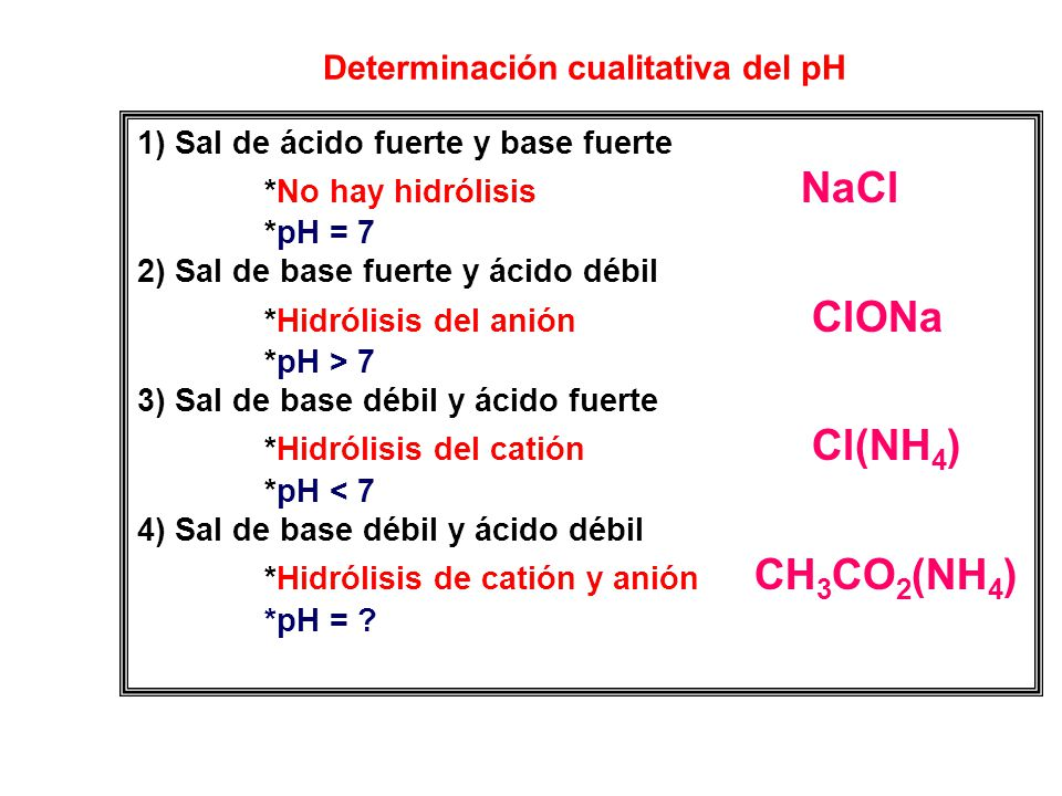 Determinación cualitativa del pH