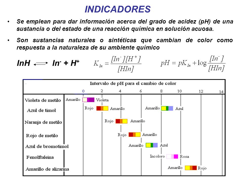 INDICADORES InH In- + H+