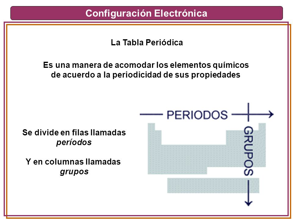 Configuracin electrnica ppt descargar 10 configuracin electrnica la tabla peridica es una manera de acomodar los elementos qumicos urtaz Choice Image