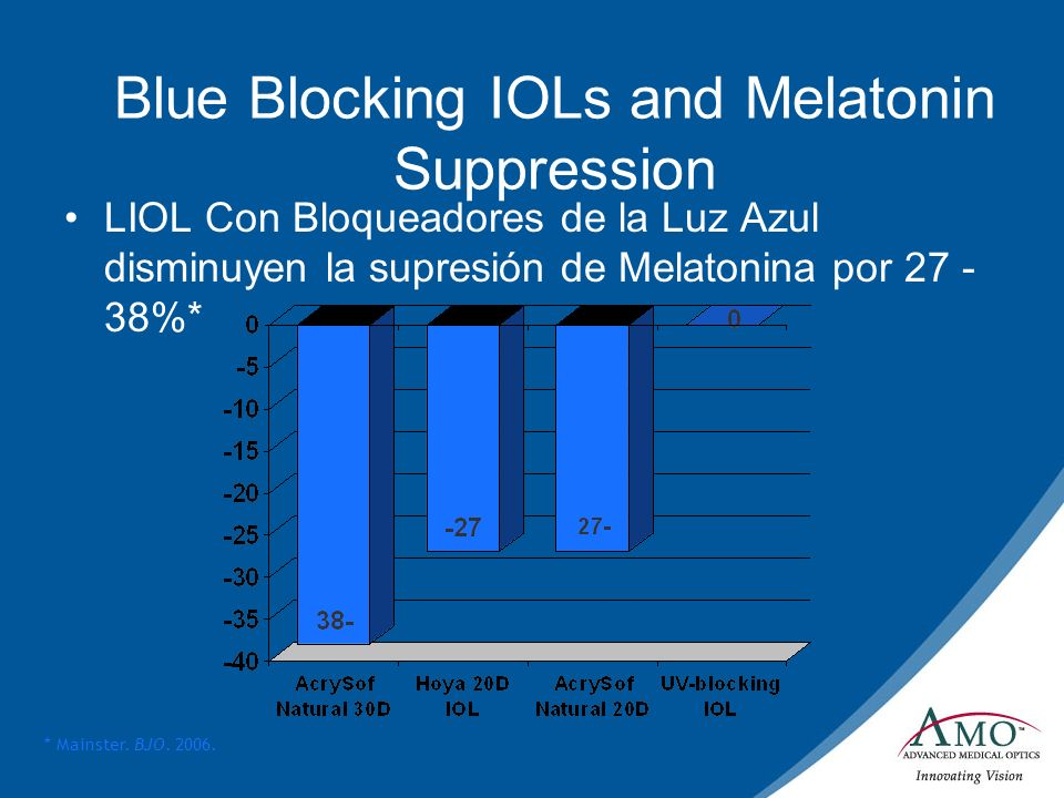 Blue Blocking IOLs and Melatonin Suppression