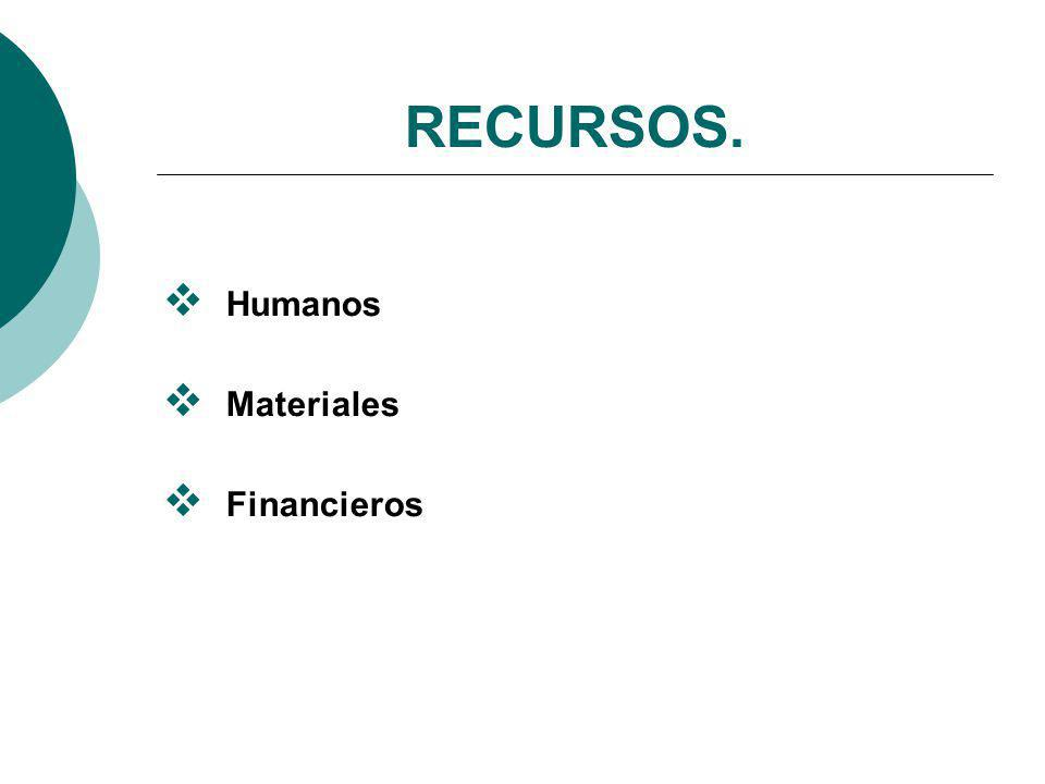 RECURSOS. Humanos Materiales Financieros
