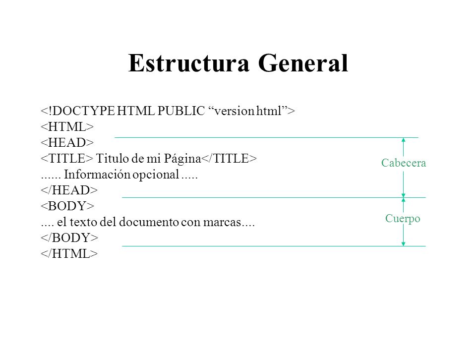 Estructura General <!DOCTYPE HTML PUBLIC version html >