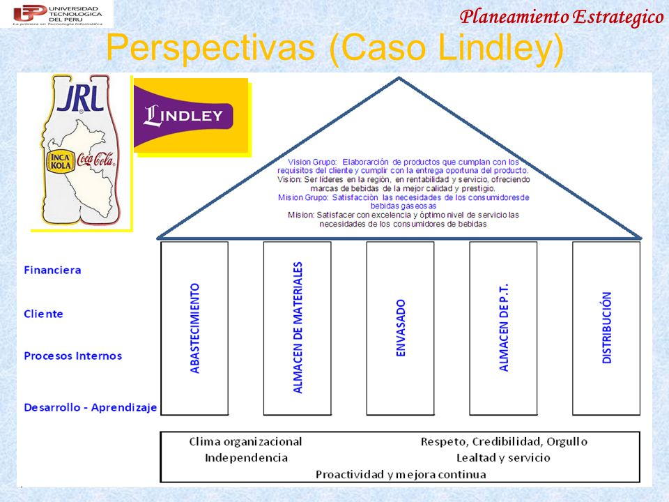 Perspectivas (Caso Lindley)
