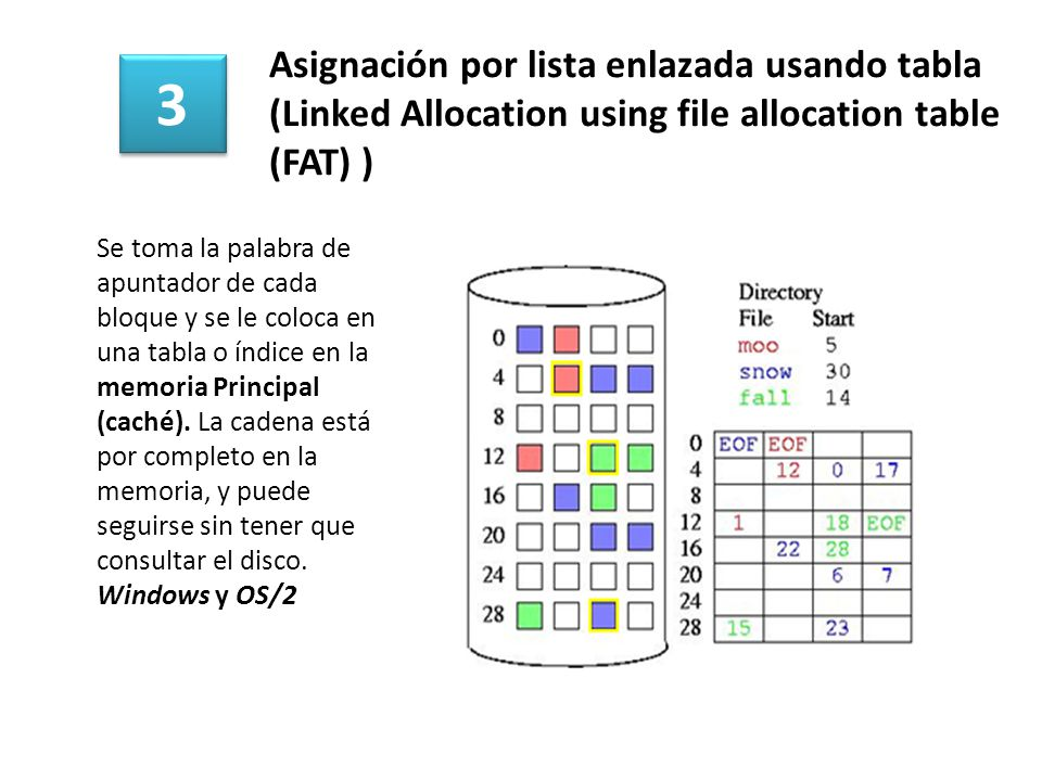 Asignación por lista enlazada usando tabla (Linked Allocation using file allocation table (FAT) )