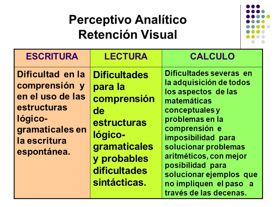 Perceptivo Analítico Retención Visual