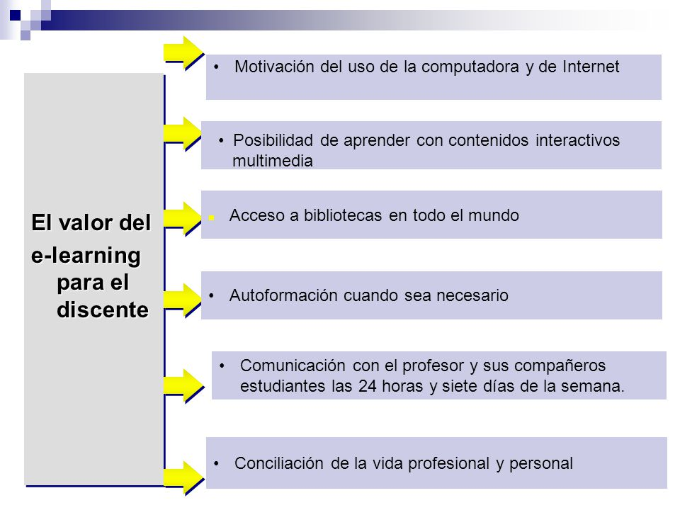 e-learning para el discente
