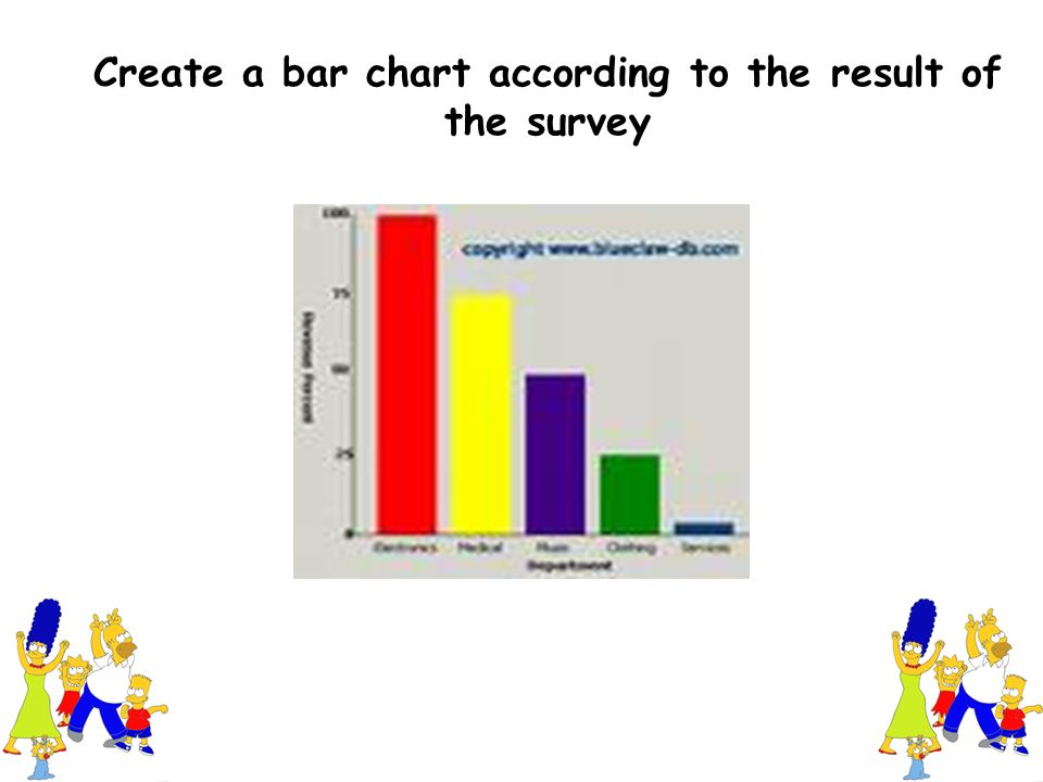 Create a bar chart according to the result of the survey