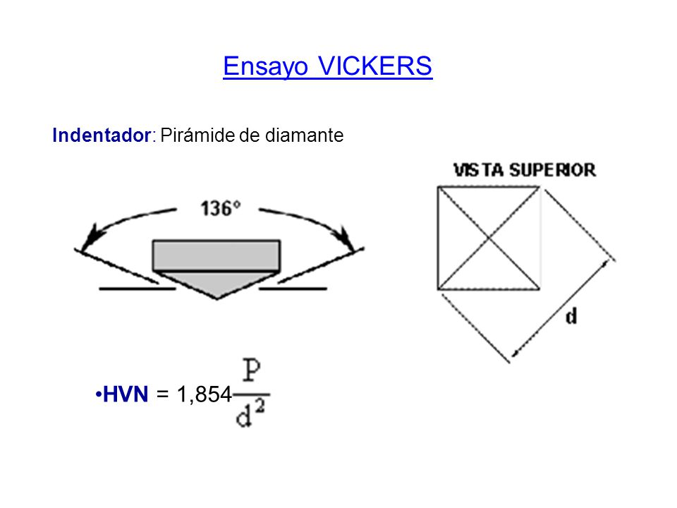 Ensayo VICKERS Indentador: Pirámide de diamante HVN = 1,854
