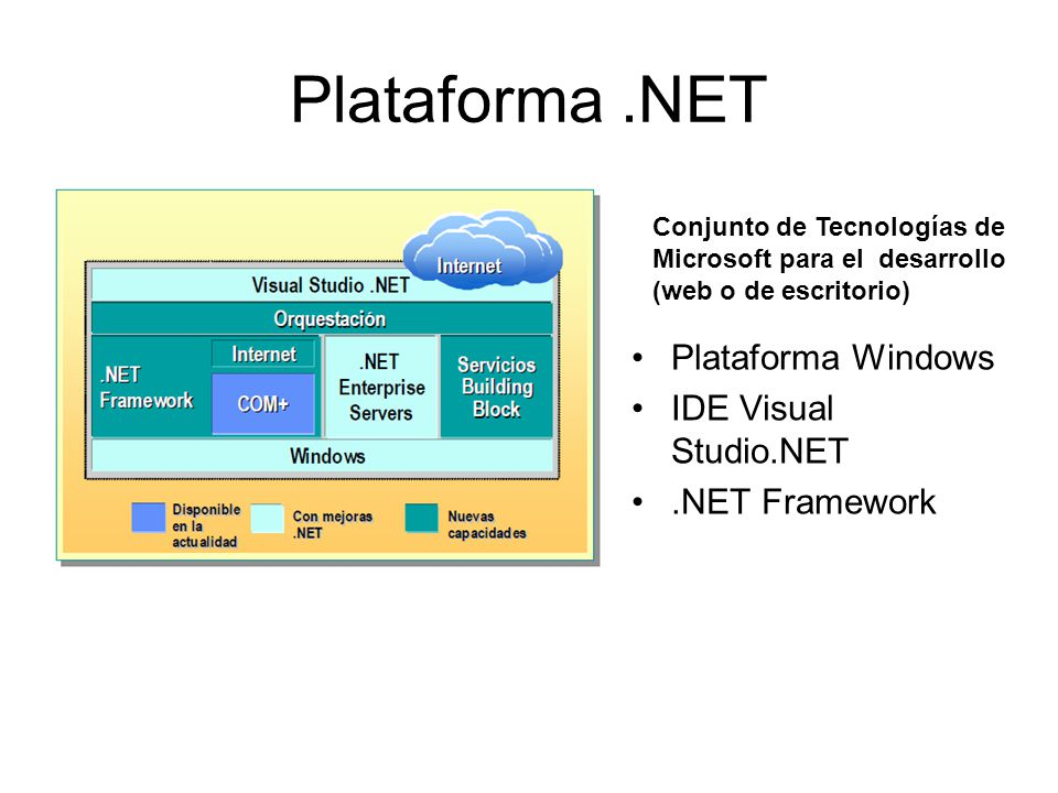 Plataforma .NET Plataforma Windows IDE Visual Studio.NET