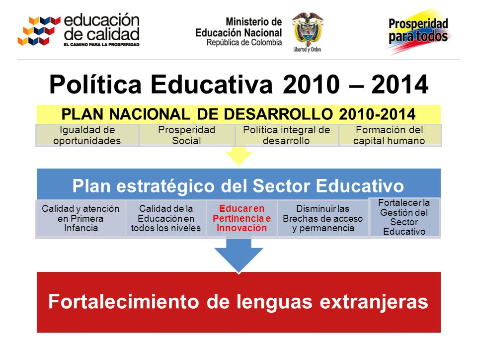 Política Educativa 2010 – 2014 Plan estratégico del Sector Educativo