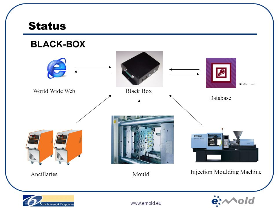 Status BLACK-BOX Ancillaries World Wide Web Black Box Database Mould