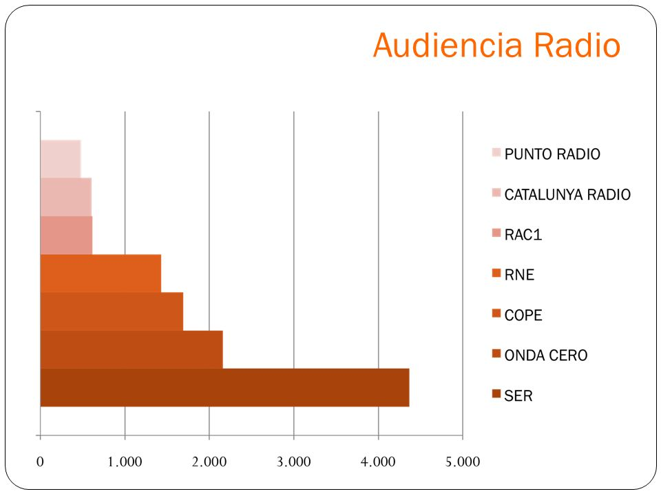 Audiencia Radio