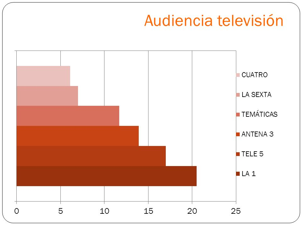 Audiencia televisión