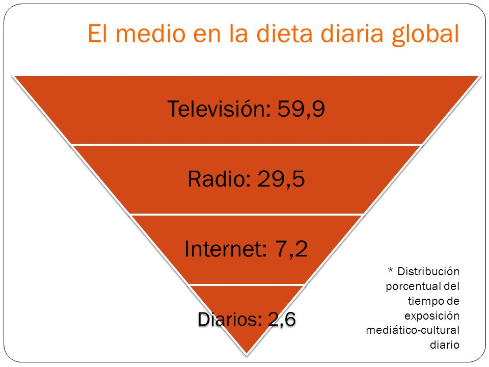 El medio en la dieta diaria global