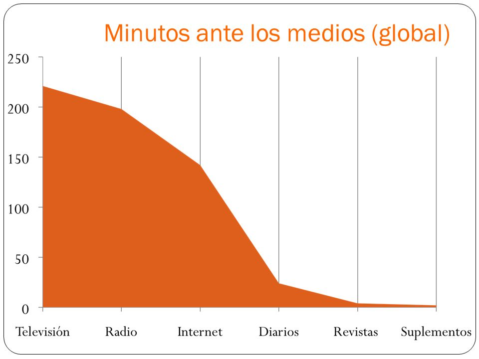 Minutos ante los medios (global)