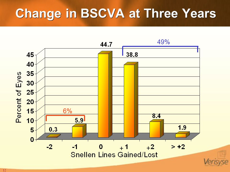 Change in BSCVA at Three Years