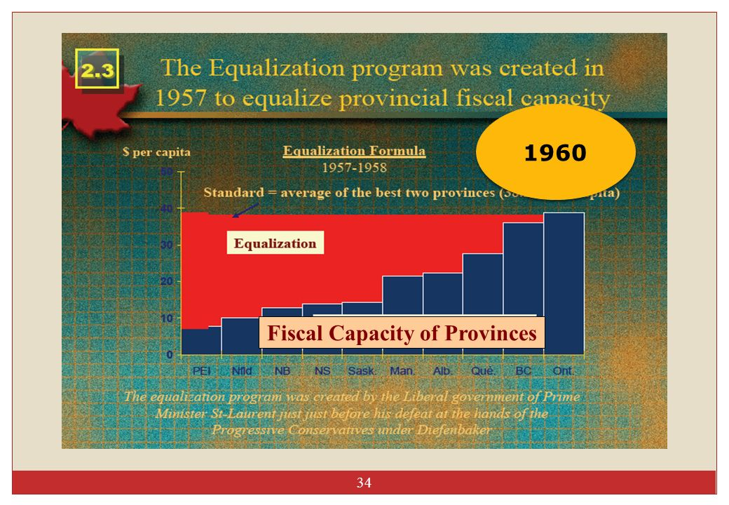 Fiscal Capacity of Provinces
