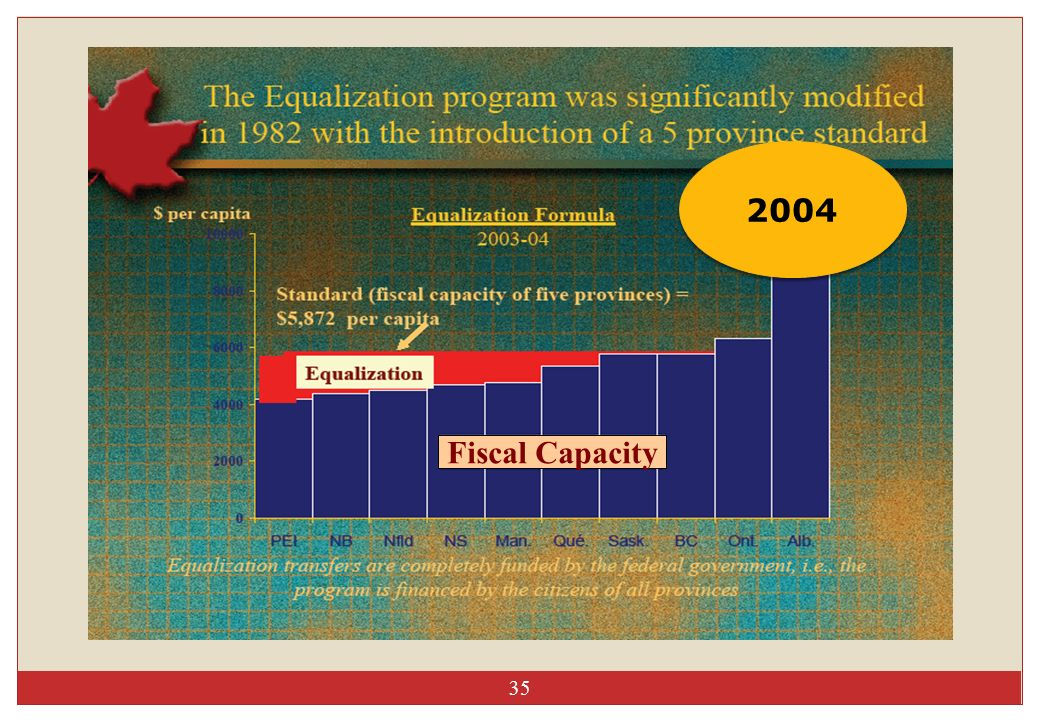 2004 Fiscal Capacity