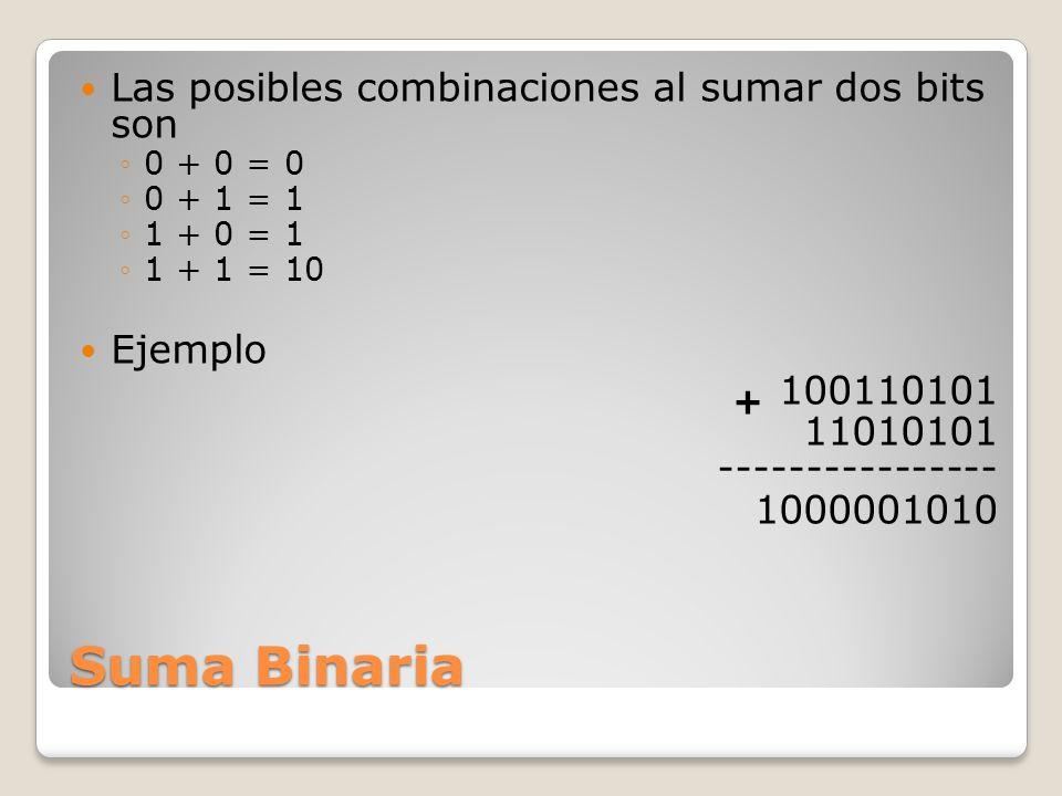 Es la opción binaria