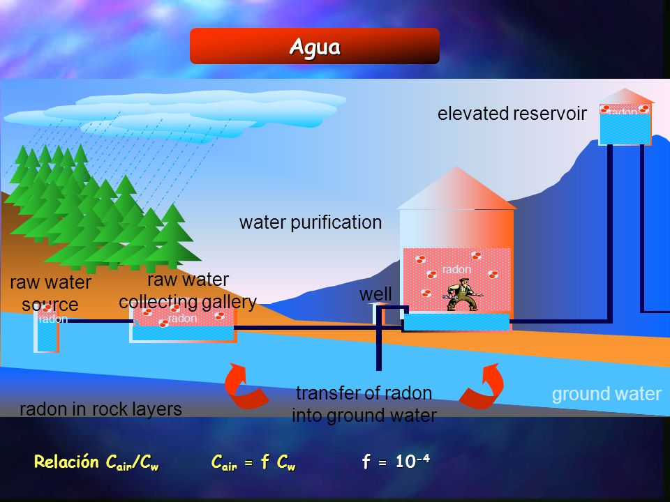 Agua elevated reservoir water purification raw water