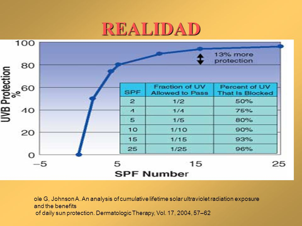 REALIDAD ole G, Johnson A. An analysis of cumulative lifetime solar ultraviolet radiation exposure and the benefits.