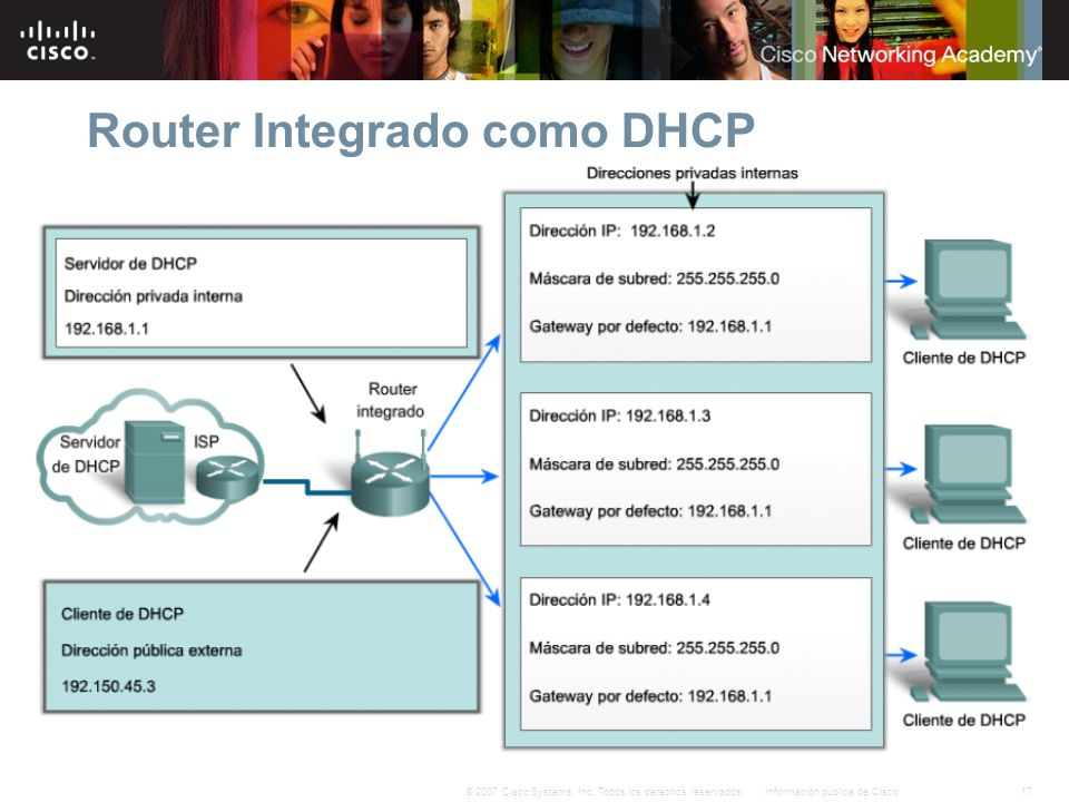 Router Integrado como DHCP