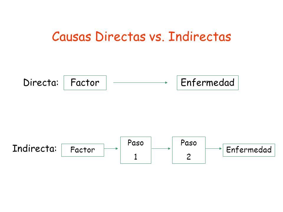 Causas Directas vs. Indirectas