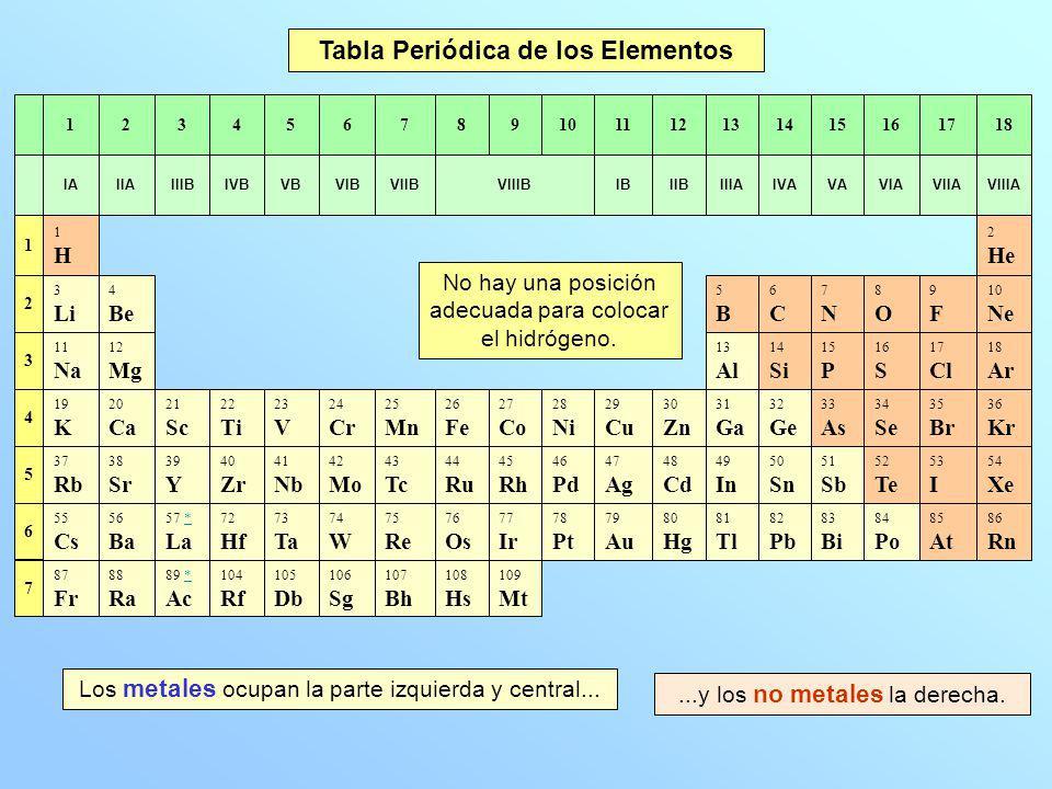 Qumica u1 teora atmica y reaccin qumica ppt video online tabla peridica de los elementos urtaz Images